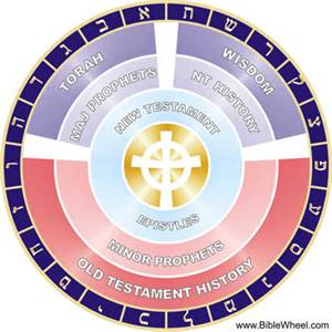 Divine Alphabet
